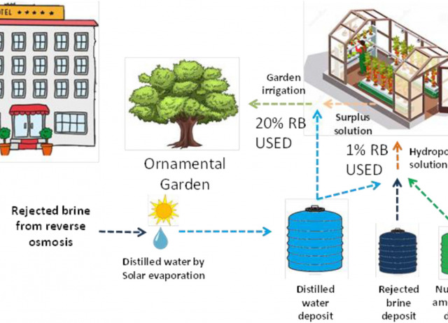 Rejected brine recycling in hydroponic and thermo-solar evaporation systems for leisure and tourist facilities. Changing waste into raw material
